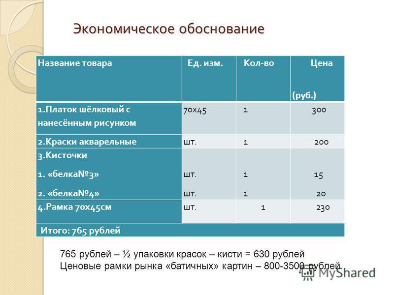 Экономическое обоснование Название товара Ед. изм. Кол - во Цена (руб.) 1. Платок шёлковый с нанесённым рисунком 70 х 45 1 300 2. Краски акварельные шт. 1 200 3. Кисточки 1. « белка 3» 2. « белка 4» шт. 1 15 20 4. Рамка 70 х 45 смшт.1 230 Итого : 765