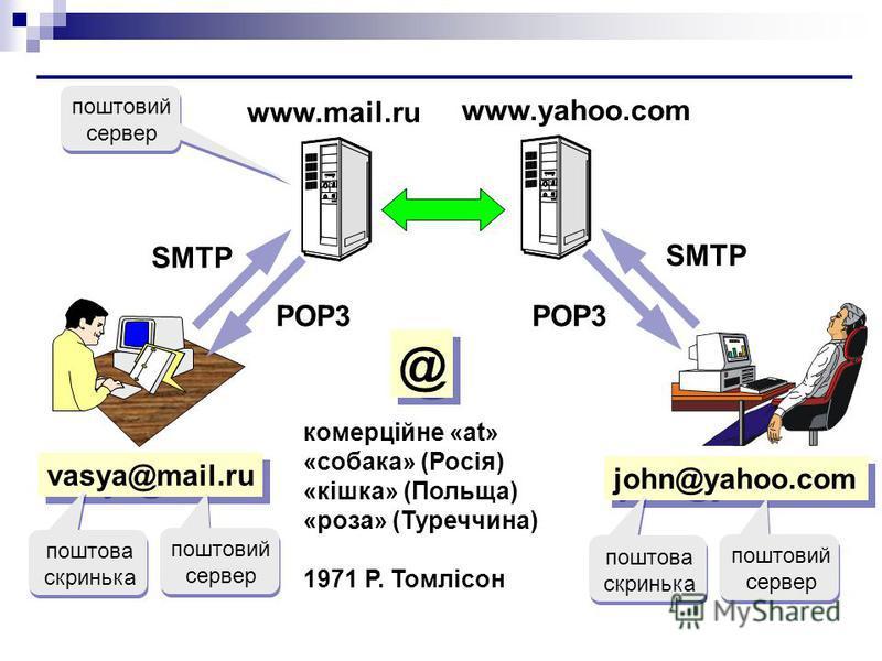 vasya@mail.ru комерційне «at» «собака» (Росія) «кішка» (Польща) «роза» (Туреччина) 1971 Р. Томлісон john@yahoo.com www.yahoo.com SMTP POP3 поштовий сервер поштова скринька поштовий сервер поштова скринька @ @ www.mail.ru поштовий сервер