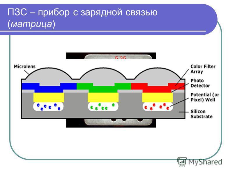 ПЗС – прибор с зарядной связью (матрица)