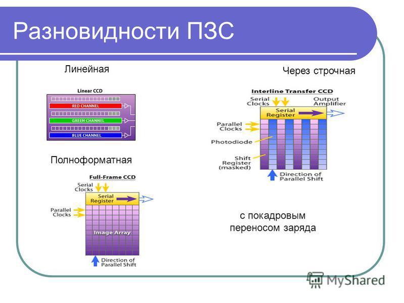 Разновидности ПЗС Линейная Через строчная с покадровым переносом заряда Полноформатная