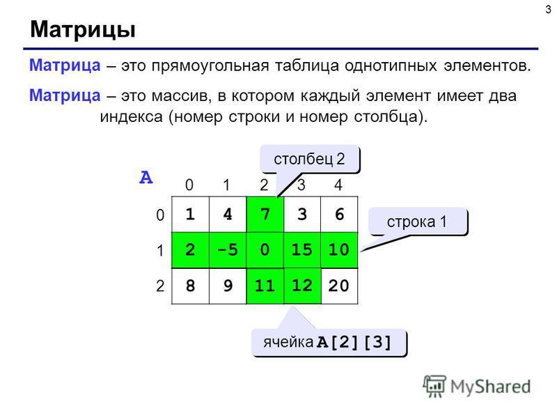 3 Матрицы Матрица – это прямоугольная таблица однотипных элементов. Матрица – это массив, в котором каждый элемент имеет два индекса (номер строки и номер столбца). 14736 2-50151010 89111220 0 1 2 01234 A 7 0 11 2-50151010 1212 строка 1 столбец 2 яче