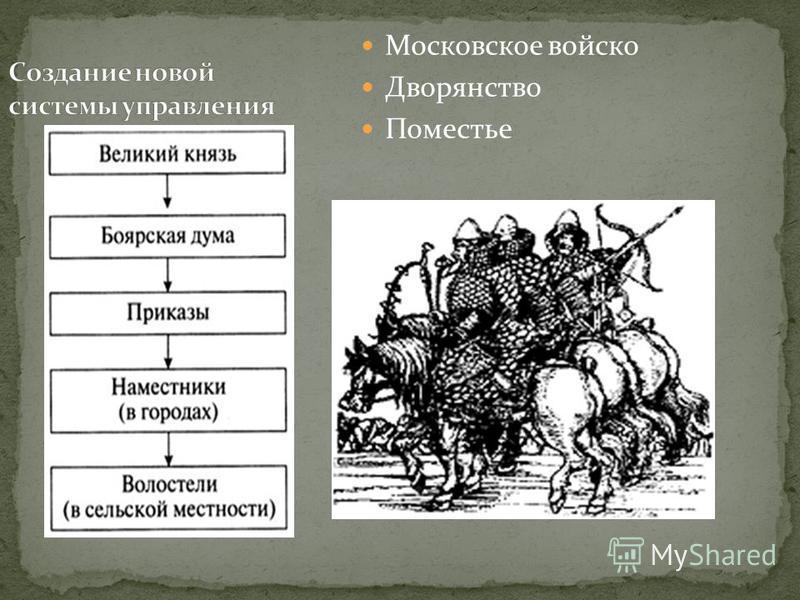 Московское войско Дворянство Поместье