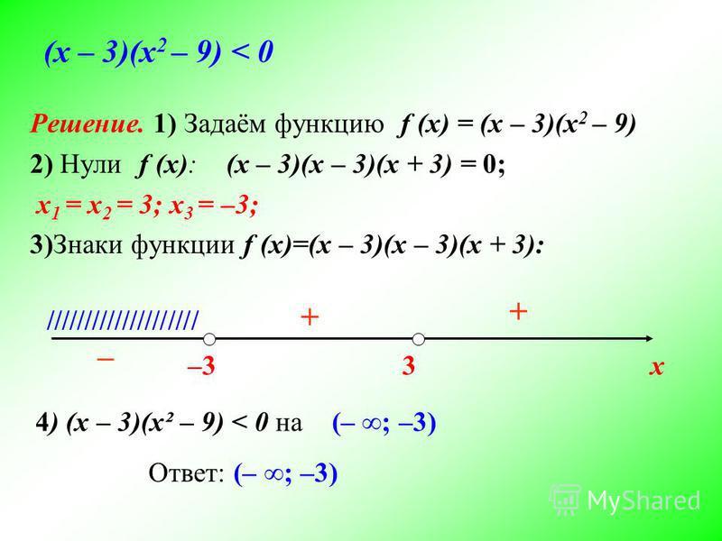 Решение. 1) Задаём функцию f (x) = (х – 3)(х 2 – 9) 2) Нули f (x): (x – 3)(x – 3)(x + 3) = 0; x 1 = x 2 = 3; x 3 = –3; 3)Знаки функции f (x)=(x – 3)(x – 3)(x + 3): (х – 3)(х 2 – 9) < 0 х–33 //////////////////// + + – 4) (х – 3)(х² – 9) < 0 на (– ; –3