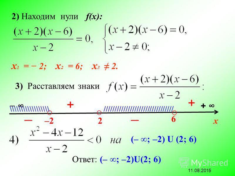 11.08.2015 3) Расставляем знаки 2) Находим нули f(х): х 1 = 2; х 2 = 6; х 3 2. + х–2–22 6 + + \\\\\\\\\\\\\\\\\\ //////////////////////////////// (– ; –2) U (2; 6) Ответ: (– ; –2)U(2; 6)