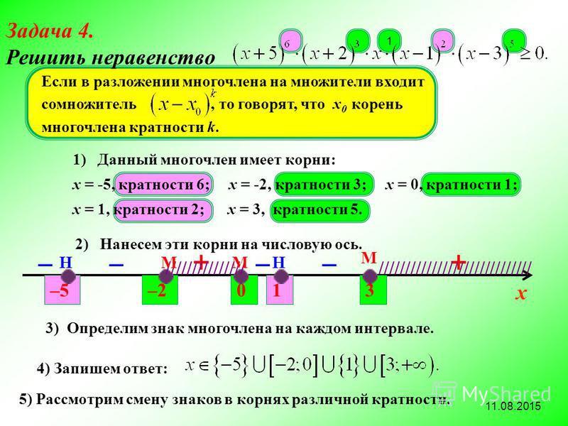 1 Если в разложении многочлена на множители входит сомножитель, то говорят, что х 0 корень многочлена кратности k. 1) Данный многочлен имеет корни: x = -5, кратности 6; x = -2, кратности 3; x = 0, кратности 1; x = 1, кратности 2; x = 3, кратности 5.