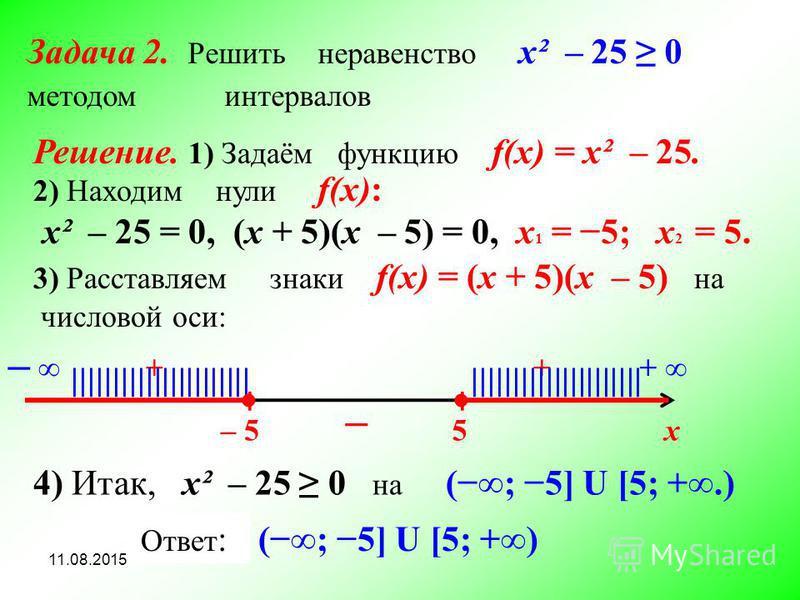 х ׀ – 5 ׀ 5 + + |||||||||||||||||||||| 4) Итак, x² – 25 0 на (; 5] U [5; +.) Ответ : Задача 2. Решить неравенство x² – 25 0 методом интервалов Решение. 1) Задаём функцию f(x) = x² – 25. 2) Находим нули f(x): x² – 25 = 0, (x + 5)(х – 5) = 0, x 1 = 5;
