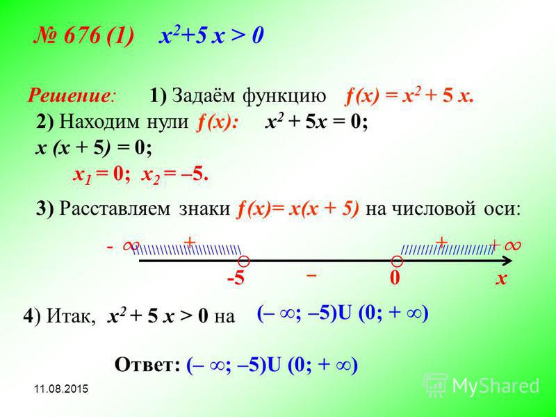 Решение:1) Задаём функцию ƒ(x) = x 2 + 5 x. 2) Находим нули ƒ(x): x 2 + 5x = 0; x (x + 5) = 0; x 1 = 0; x 2 = –5. 3) Расставляем знаки ƒ(x)= x(x + 5) на числовой оси: + - x -5 ++ - Ответ: (– ; –5)U (0; + ) 0 (– ; –5)U (0; + ) ////////////////////////