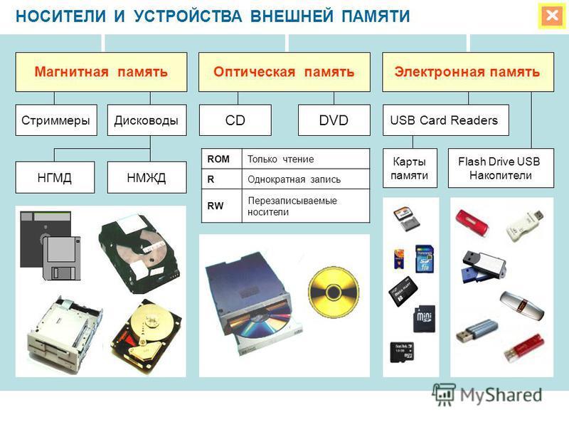 НОСИТЕЛИ И УСТРОЙСТВА ВНЕШНЕЙ ПАМЯТИ ROMТолько чтение RОднократная запись RW Перезаписываемые носители Магнитная память Оптическая память Электронная память CDDVD Стриммеры Дисководы НМЖДНГМД USB Card Readers Карты памяти Flash Drive USB Накопители