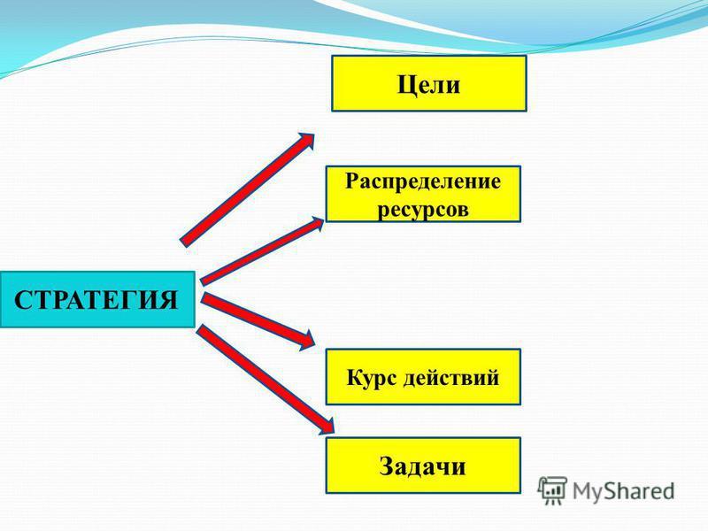СТРАТЕГИЯ Задачи Распределение ресурсов Курс действий Цели