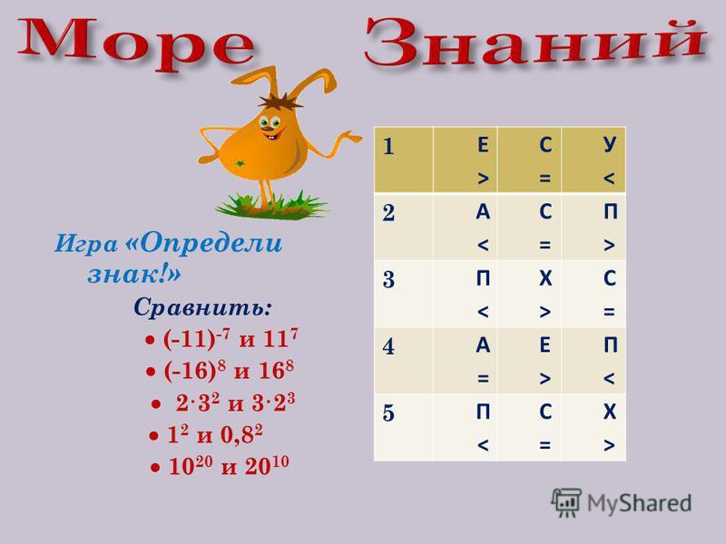 Игра «Определи знак!» Сравнить: (-11) -7 и 11 7 (-16) 8 и 16 8 2·3 2 и 3·2 3 1 2 и 0,8 2 10 20 и 20 10 1 Е>Е> С=С= У<У< 2 А<А< С=С= П>П> 3 П<П< Х>Х> С=С= 4 А=А= Е>Е> П<П< 5 П<П< С=С= Х>Х>
