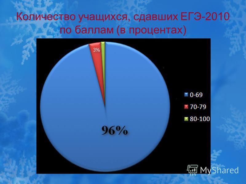 Количество учащихся, сдавших ЕГЭ-2010 по баллам (в процентах)