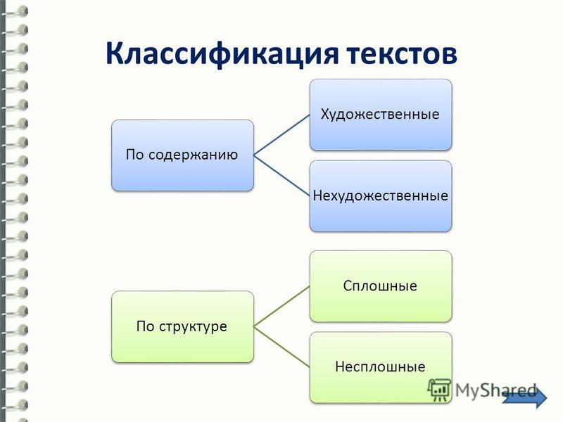 Классификация текстов По структуре СплошныеНесплошные По содержанию ХудожественныеНехудожественные