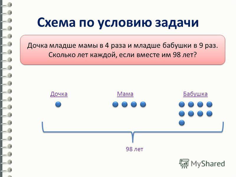 Схема по условию задачи Дочка младше мамы в 4 раза и младше бабушки в 9 раз. Сколько лет каждой, если вместе им 98 лет? Дочка БабушкаМама 98 лет