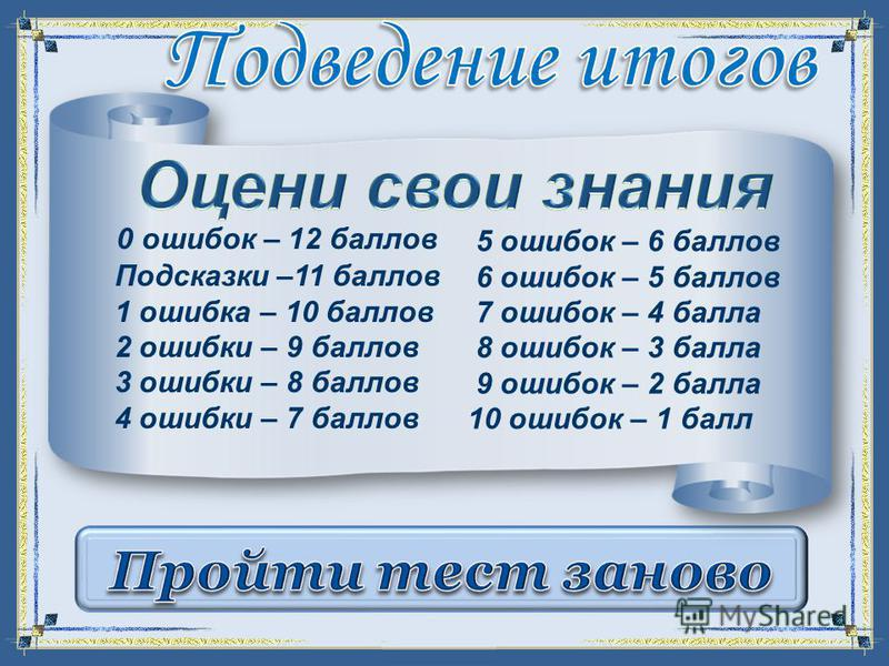 FokinaLida.75@mail.ru 0 ошибок – 12 баллов Подсказки –11 баллов 1 ошибка – 10 баллов 2 ошибки – 9 баллов 3 ошибки – 8 баллов 4 ошибки – 7 баллов 5 ошибок – 6 баллов 6 ошибок – 5 баллов 7 ошибок – 4 балла 8 ошибок – 3 балла 9 ошибок – 2 балла 10 ошибо