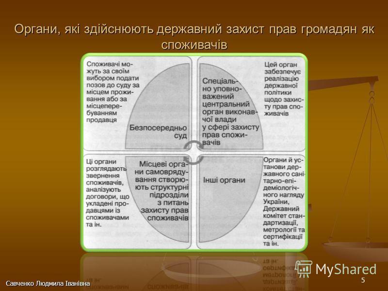 5 Савченко Людмила Іванівна Органи, які здійснюють державний захист прав громадян як споживачів