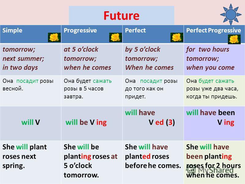 Future SimpleProgressivePerfectPerfect Progressive tomorrow; next summer; in two days at 5 oclock tomorrow; when he comes by 5 oclock tomorrow; When he comes for two hours tomorrow; when you come Она посадит розы весной. Она будет сажать розы в 5 час
