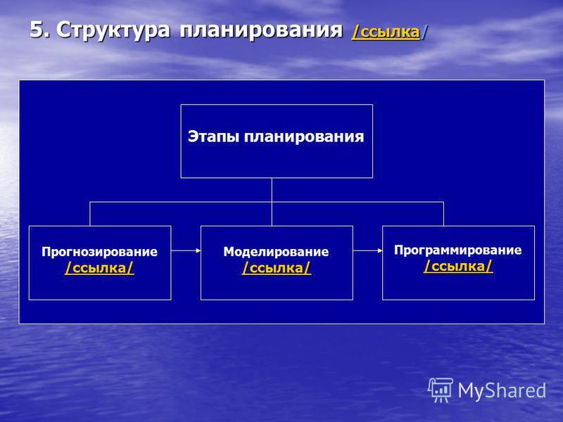 5. Структура планирования /ссылка/ /ссылка /ссылка Этапы планирования Прогнозирование /ссылка/ ссылка/ Моделирование /ссылка/ ссылка/ Программирование /ссылка/ ссылка/
