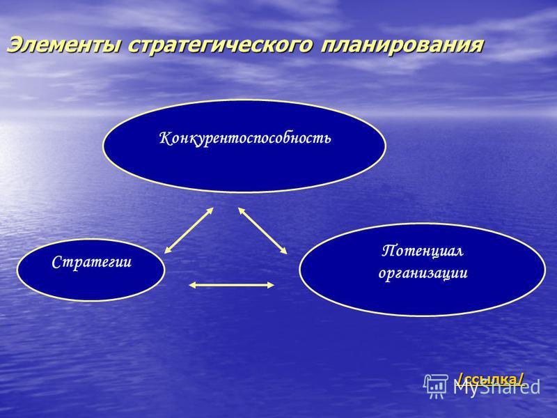 Элементы стратегического планирования Конкурентоспособность Стратегии Потенциал организации /ссылка/ ссылка/