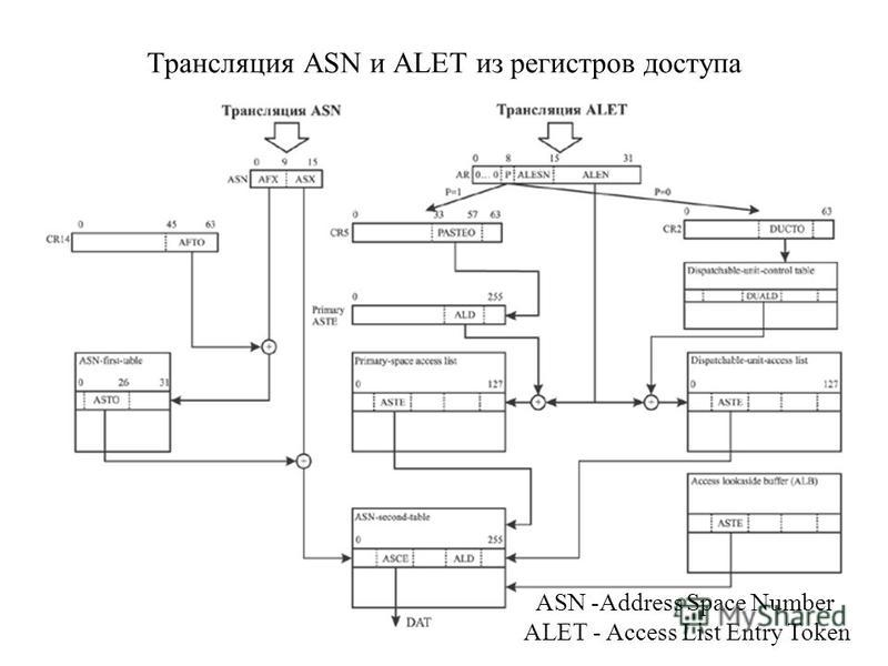 Трансляция ASN и ALET из регистров доступа ASN -Address Space Number ALET - Access List Entry Token