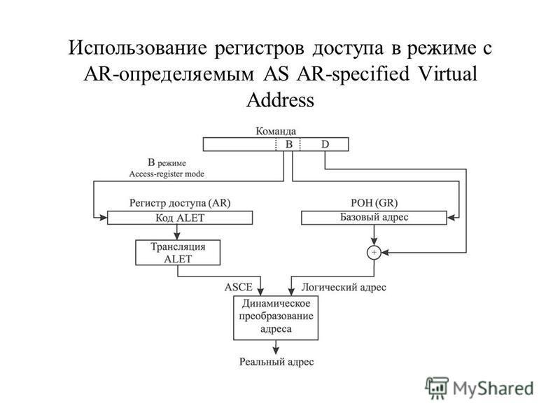 Использование регистров доступа в режиме с AR-определяемым AS AR-specified Virtual Address