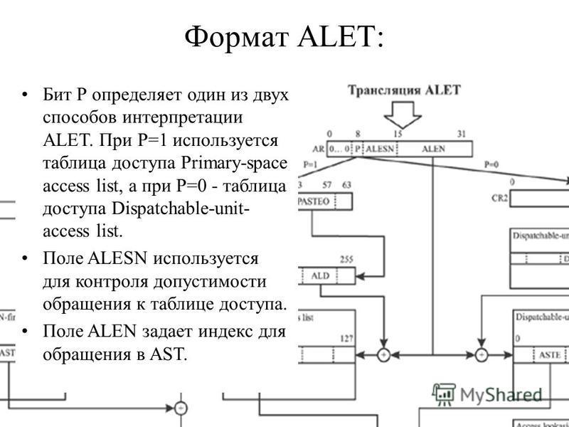 Формат ALET: ASN -Address Space Number ALET - Access List Entry Token Бит Р определяет один из двух способов интерпретации ALET. При Р=1 используется таблица доступа Primary-space access list, а при Р=0 - таблица доступа Dispatchable-unit- access lis