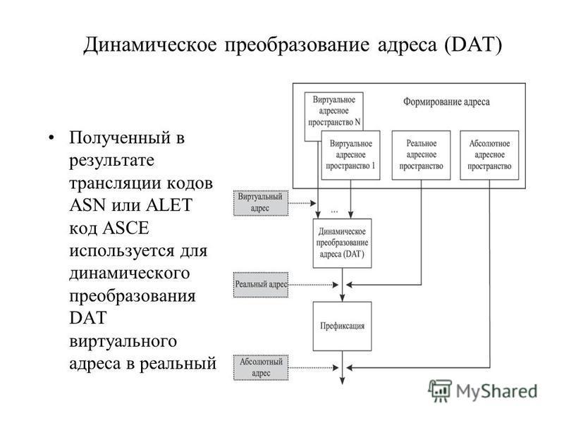 Динамическое преобразование адреса (DAT) Полученный в результате трансляции кодов ASN или ALET код ASCE используется для динамического преобразования DAT виртуального адреса в реальный