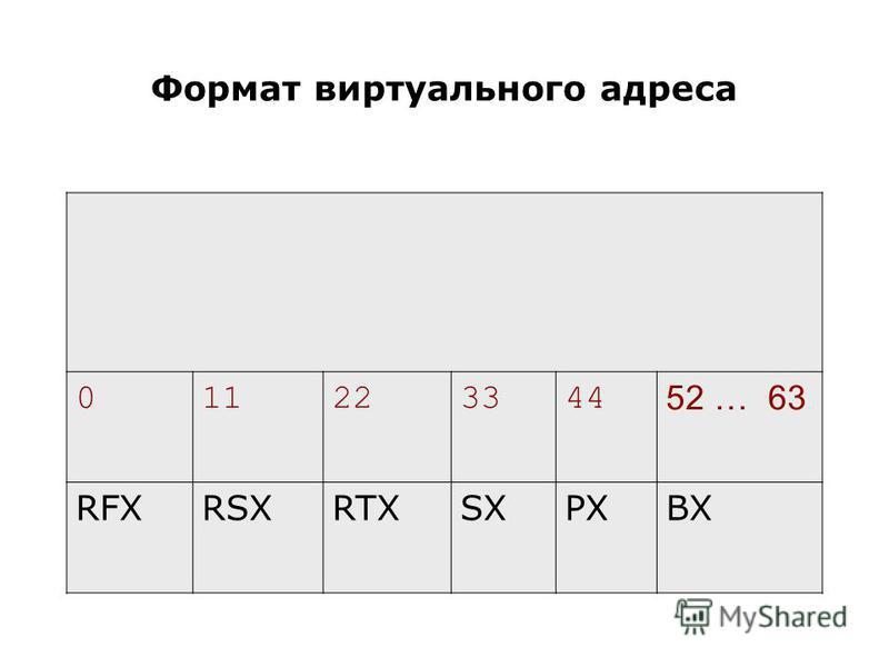 Формат виртуального адреса 011223344 52 … 63 RFXRSXRTXSXPXBX