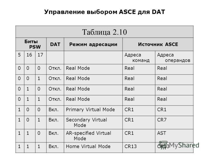 Управление выбором ASCE для DAT Таблица 2.10 Биты PSW DATРежим адресации Источник ASCE 51617 Адреса команд Адреса операндов 000Откл.Real ModeReal 001Откл.Real ModeReal 010Откл.Real ModeReal 011Откл.Real ModeReal 100Вкл.Primary Virtual ModeCR1 101Вкл.