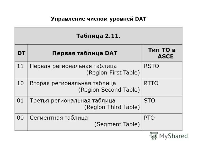 Управление числом уровней DAT Таблица 2.11. DTПервая таблица DAT Тип TO в ASCE 11Первая региональная таблица (Region First Table) RSTO 10Вторая региональная таблица (Region Second Table) RTTO 01Третья региональная таблица (Region Third Table) STO 00С