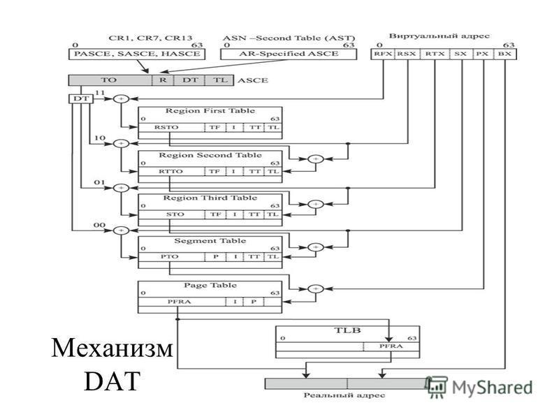 Механизм DAT