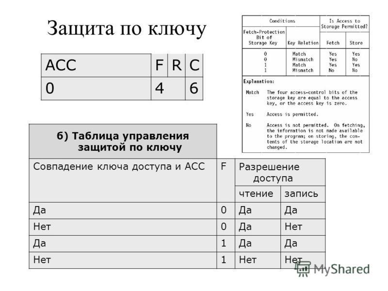 Защита по ключу б) Таблица управления защитой по ключу Совпадение ключа доступа и АССFРазрешение доступа чтение запись Да 0 Нет 0Да Нет Да 1 Нет 1 ACCFRC 046