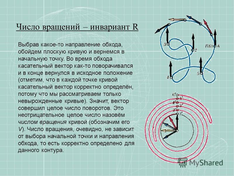 Число вращений – инвариант R Выбрав какое-то направление обхода, обойдем плоскую кривую и вернемся в начальную точку. Во время обхода касательный вектор как-то поворачивался и в конце вернулся в исходное положение (отметим, что в каждой точке кривой