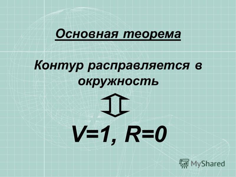 Основная теорема Контур расправляется в окружность V=1, R=0