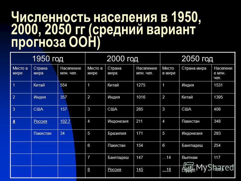 Численность населения в 1950, 2000, 2050 гг (средний вариант прогноза ООН) 1950 год 2000 год 2050 год Место в мире Страна мира Население млн. чел. Место в мире Страна мира Население млн. чел. Место в мире Страна мира Населени е млн. чел. 1Китай 5541К