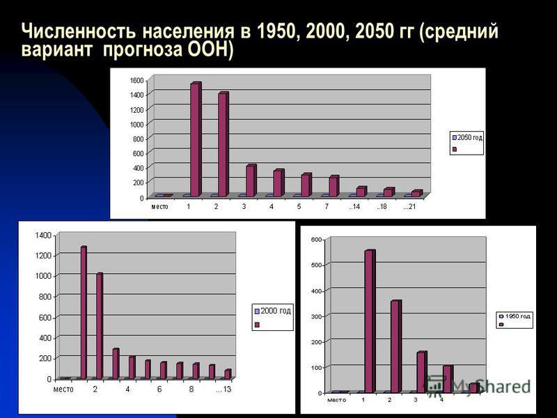 Численность населения в 1950, 2000, 2050 гг (средний вариант прогноза ООН)