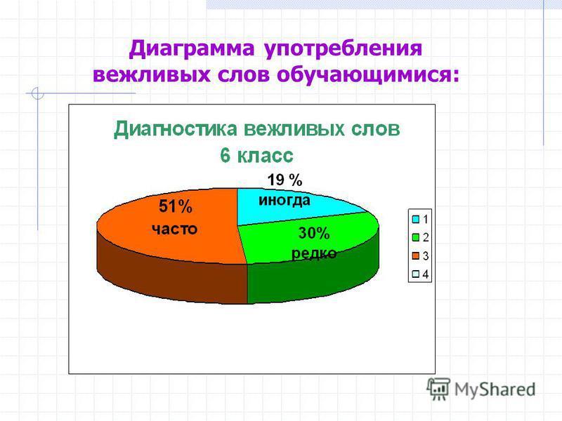 Диаграмма употребления вежливых слов обучающимися:
