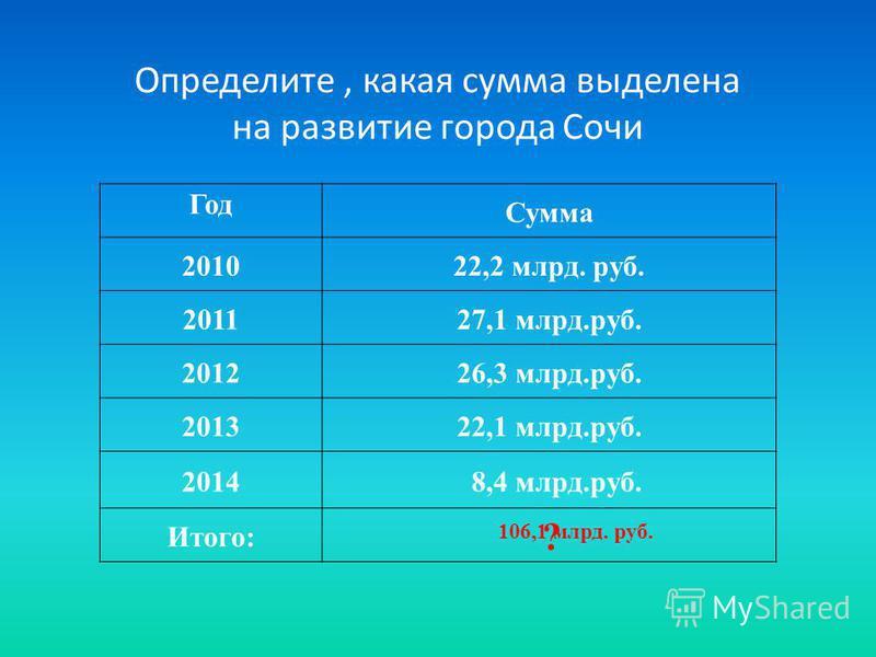 Определите, какая сумма выделена на развитие города Сочи Год Сумма 201022,2 млрд. руб. 201127,1 млрд.руб. 201226,3 млрд.руб. 201322,1 млрд.руб. 2014 8,4 млрд.руб. Итого: 106,1 млрд. руб. ?