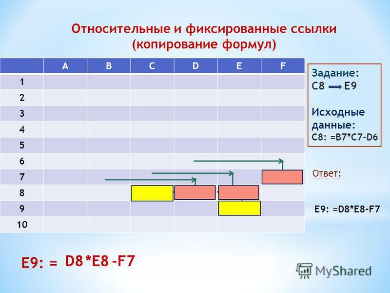 Относительные и фиксированные ссылки (копирование формул) АВСDEF 1 2 3 4 5 6 7 8 9 10 Задание: С8 Е9 Исходные данные: С8: =В7*С7-D6 Ответ: Е9: =D8*E8-F7 E9: = D8*E8-F7