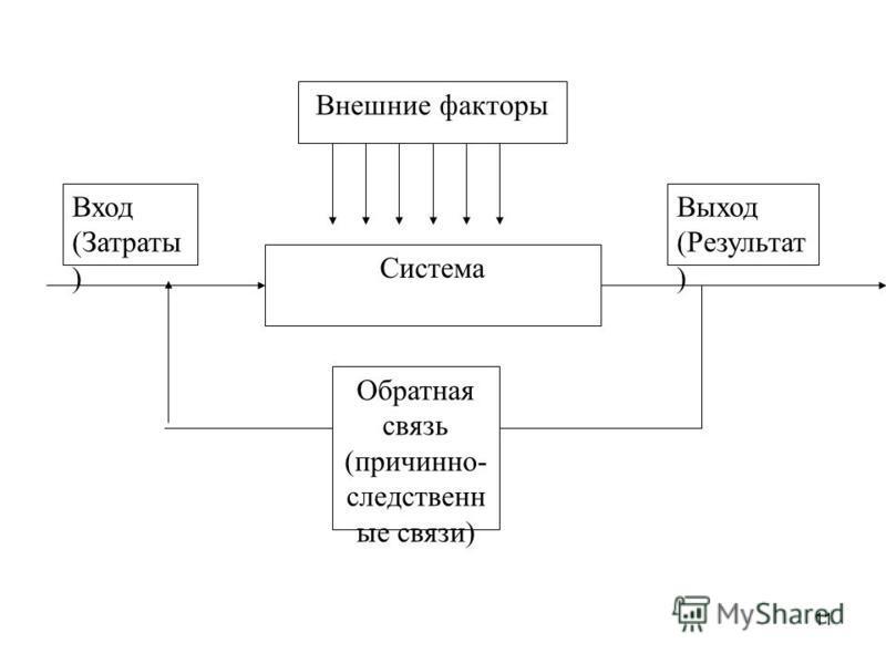 11 Внешние факторы Система Вход (Затраты ) Выход (Результат ) Обратная связь (причинно- следственные связи)