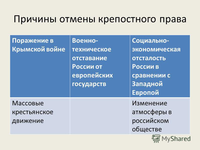 Причины отмены крепостного права Поражение в Крымской войне Военно- техническое отставание России от европейских государств Социально- экономическая отсталость России в сравнении с Западной Европой Массовые крестьянское движение Изменение атмосферы в