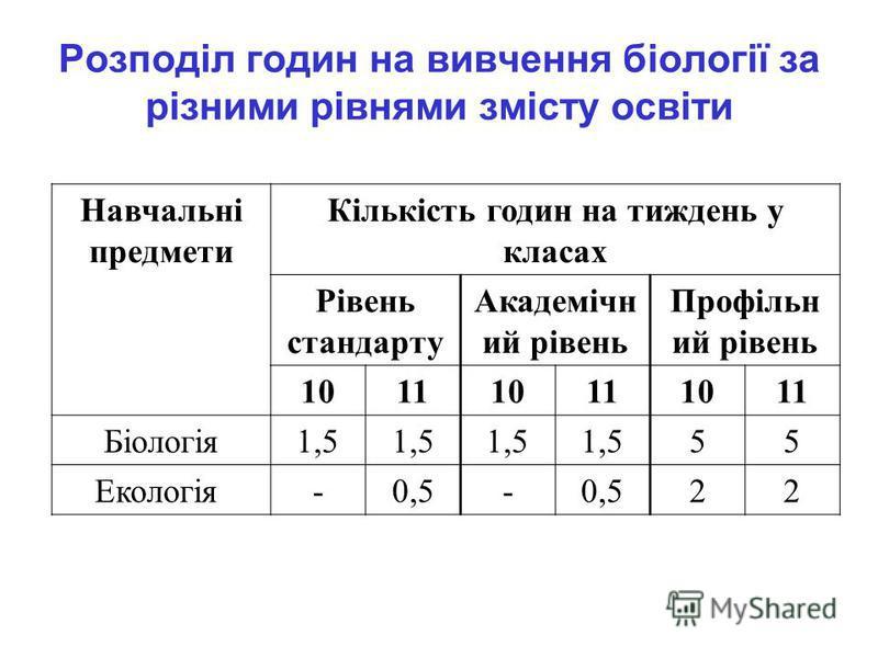 Розподіл годин на вивчення біології за різними рівнями змісту освіти Навчальні предмети Кількість годин на тиждень у класах Рівень стандарту Академічн ий рівень Профільн ий рівень 101110111011 Біологія1,5 55 Екологія-0,5- 22
