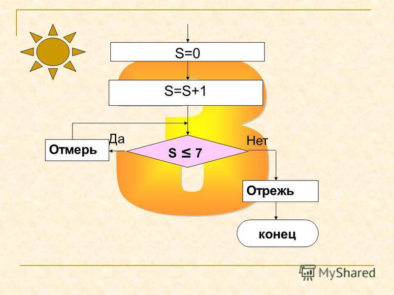 S=0 Нет S=S+1 S 7 Да Отмерь Отрежь конец