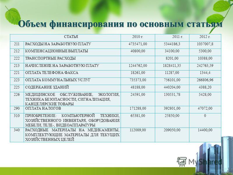 Объем финансирования по основным статьям СТАТЬЯ2010 г.2011 г.2012 г. 211РАСХОДЫ НА ЗАРАБОТНУЮ ПЛАТУ4735471,005344186,31037007,8 212КОМПЕНСАЦИОННЫЕ ВЫПЛАТЫ40800,0034100,005300,00 222ТРАНСПОРТНЫЕ РАСХОДЫ8201,0010388,00 213НАЧИСЛЕНИЕ НА ЗАРАБОТНУЮ ПЛАТУ