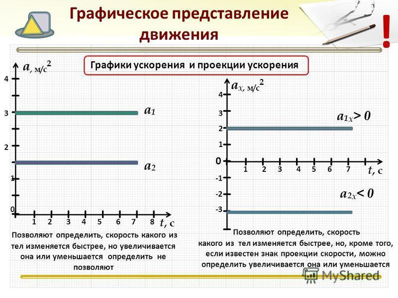 Графическое представление движения Графики ускорения и проекции ускорения а, м/с 2 t, сt, с 17543286 а 1 а 1 а 2 а 2 1 2 3 4 Позволяют определить, скорость какого из тел изменяется быстрее, но увеличивается она или уменьшается определить не позволяют