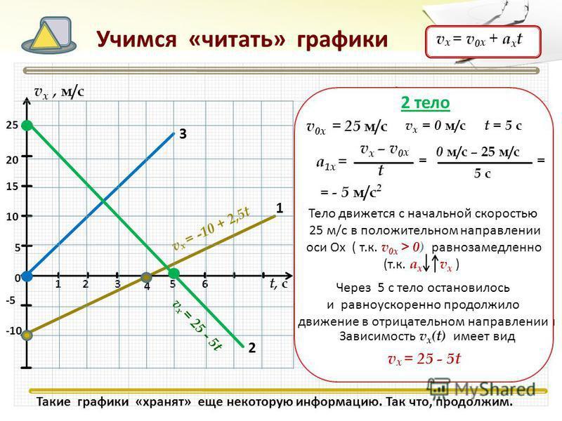 321 1 65 t, с 4 2 3 Учимся «читать» графики v х, м/с 5 -5 15 10 -10 20 25 0 1 тело v 0 х = - 10 м/с v х – v 0 х t а 1 х = 0 м/с – (-10 м/с) 4 с = 2,5 м/с 2 == Тело движется с начальной скоростью 10 м/с в отрицательном направлении оси Ох ( т.к. v 0 х
