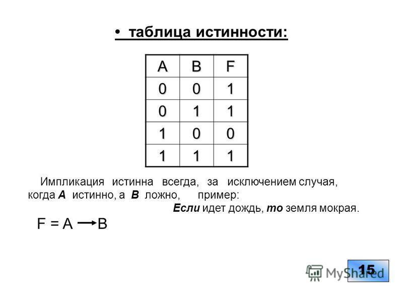 таблица истинности: 1515ABF001 011 100 111 Импликация истинна всегда, за исключением случая, когда А истинно, а В ложно, пример: Если идет дождь, то земля мокрая. F = A B