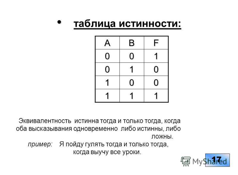 таблица истинности: 1717ABF001 010 100 111 Эквивалентность истинна тогда и только тогда, когда оба высказывания одновременно либо истинны, либо ложны. пример: Я пойду гулять тогда и только тогда, когда выучу все уроки.