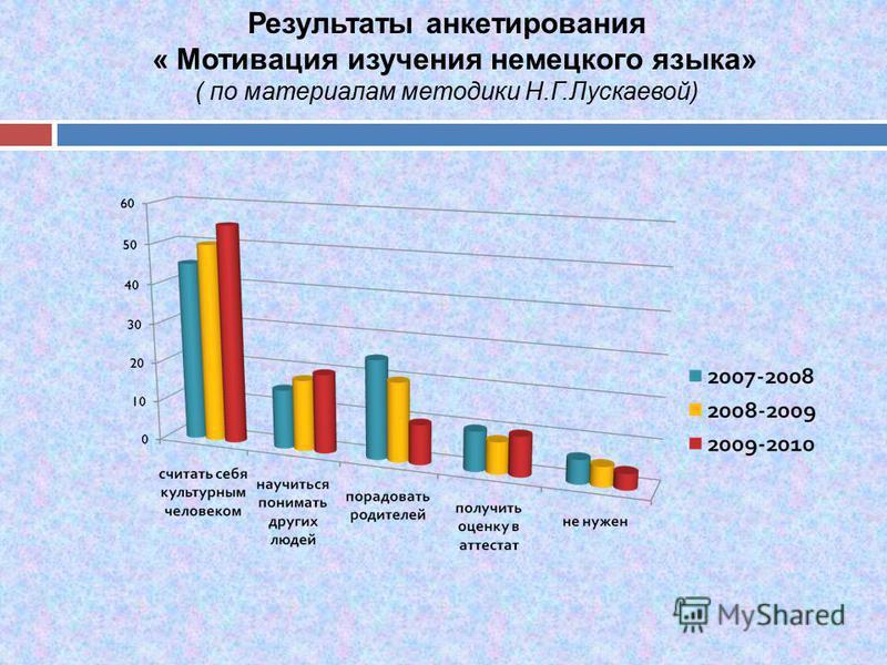 Результаты анкетирования « Мотивация изучения немецкого языка» ( по материалам методики Н.Г.Лускаевой)