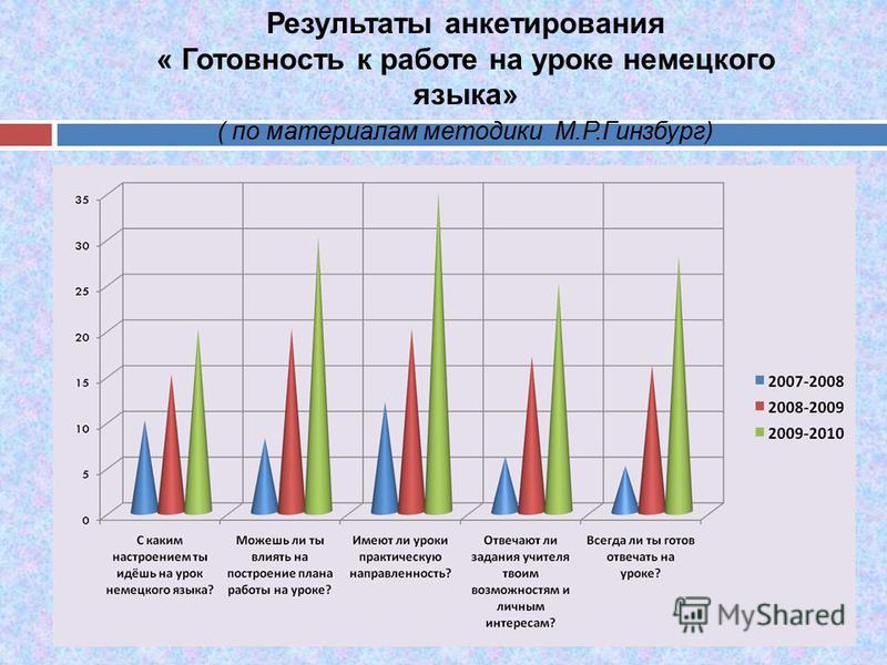 Результаты анкетирования « Готовность к работе на уроке немецкого языка» ( по материалам методики М.Р.Гинзбург)