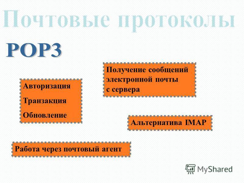 Авторизация Транзакция Обновление Работа через почтовый агент Получение сообщений электронной почты с сервера Альтернатива IMAP